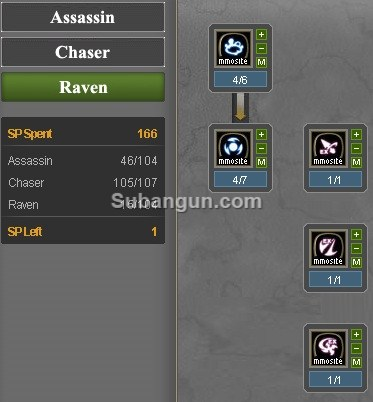 Dragon nest Indonesia Lv 60 raven skill build